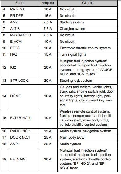 2008 Toyota Camry Fuse Box Diagram Startmycar