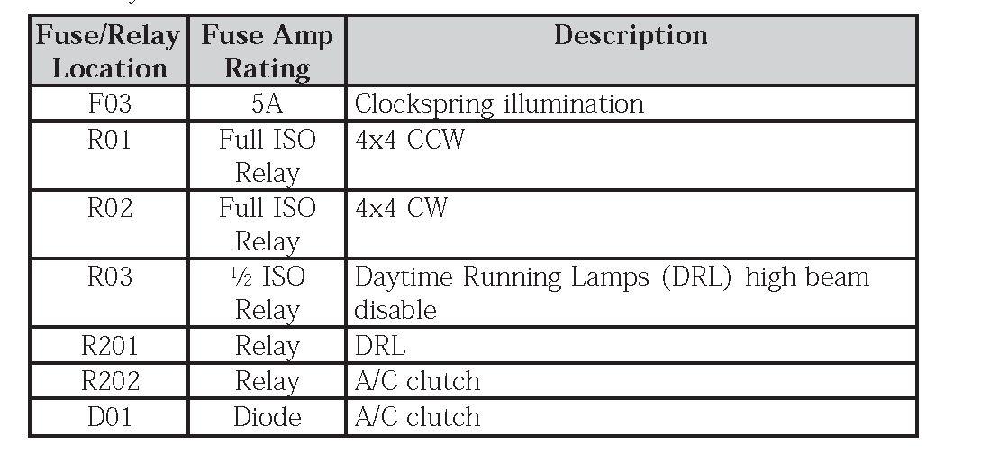 Diagrama De Fusibles Ford F 150 2006 Opinautos